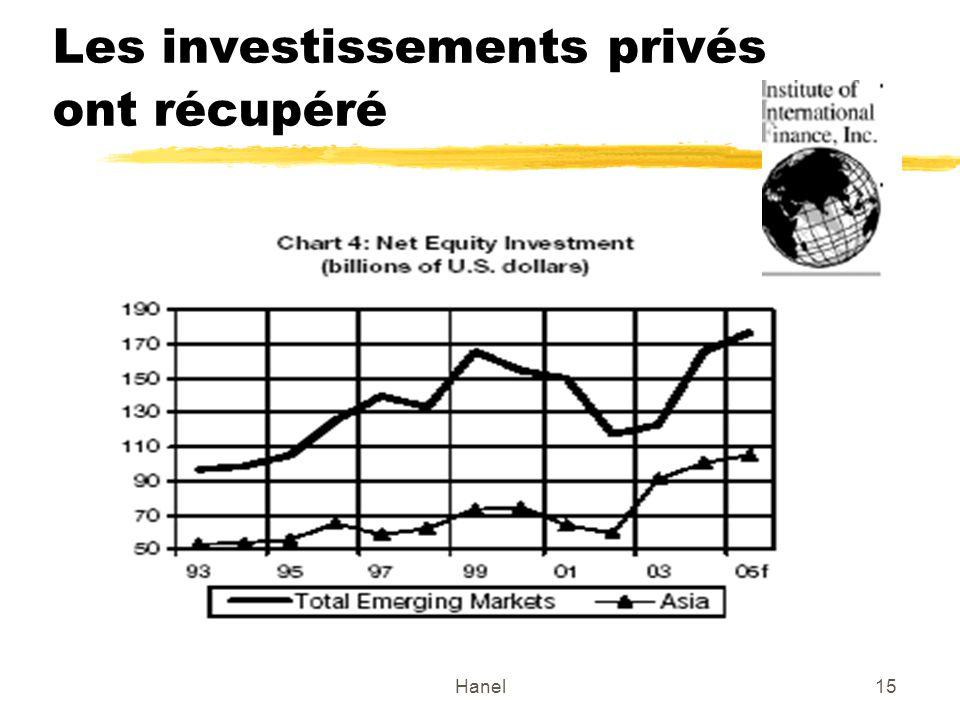 Hanel15 Les investissements privés ont récupéré