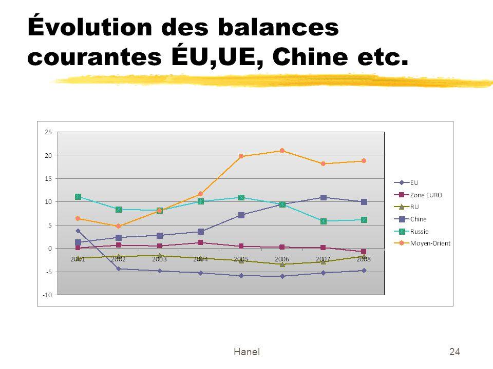 Hanel24 Évolution des balances courantes ÉU,UE, Chine etc.