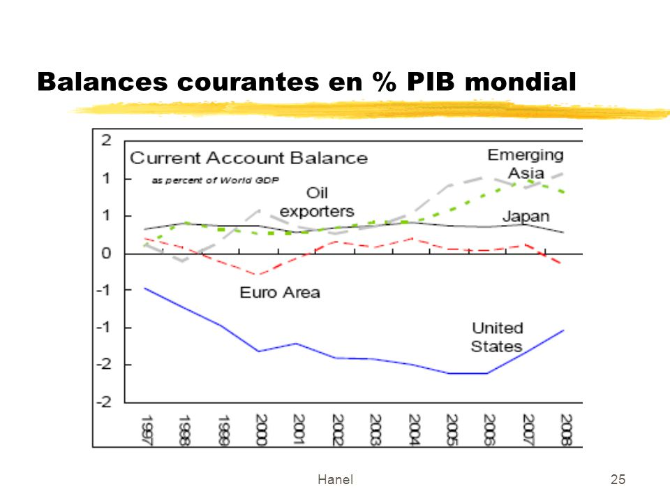 Hanel25 Balances courantes en % PIB mondial