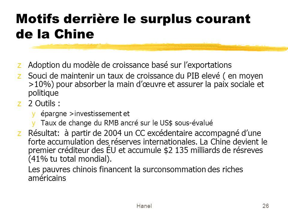 Hanel26 Motifs derrière le surplus courant de la Chine zAdoption du modèle de croissance basé sur lexportations zSouci de maintenir un taux de croissance du PIB elevé ( en moyen >10%) pour absorber la main dœuvre et assurer la paix sociale et politique z2 Outils : yépargne >investissement et yTaux de change du RMB ancré sur le US$ sous-évalué zRésultat: à partir de 2004 un CC excédentaire accompagné dune forte accumulation des réserves internationales.