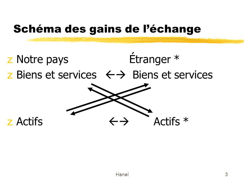 Hanel3 Schéma des gains de léchange zNotre paysÉtranger * zBiens et services Biens et services zActifs Actifs *
