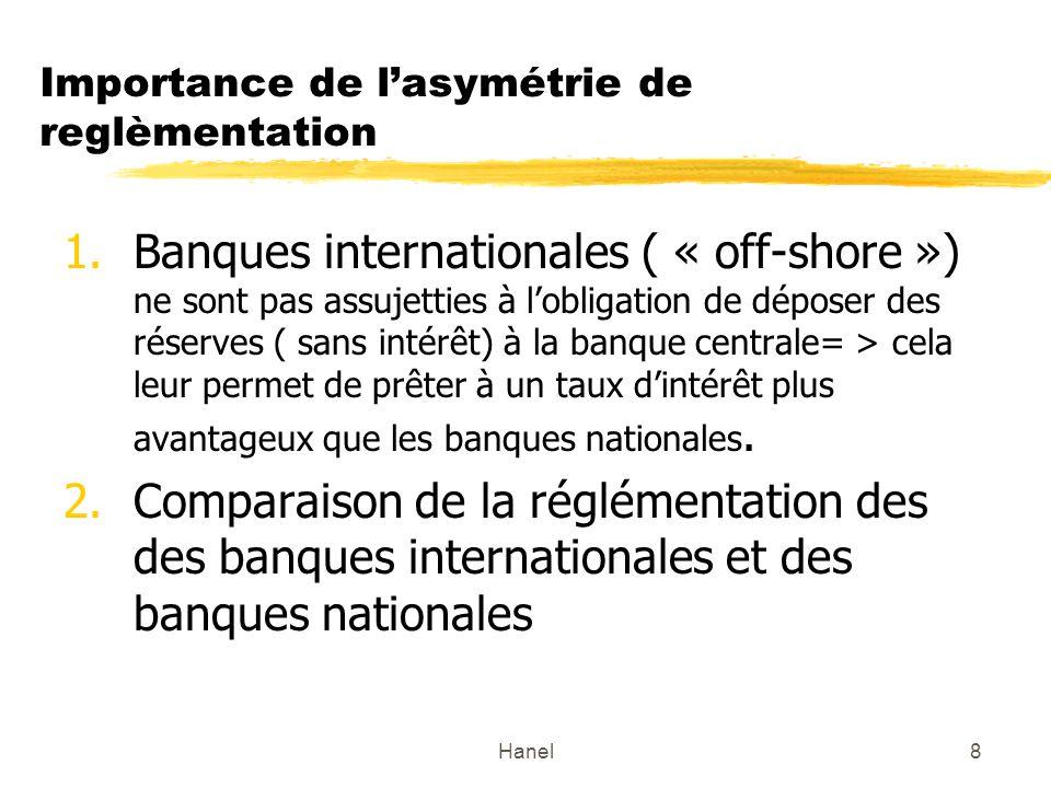 Hanel8 Importance de lasymétrie de reglèmentation 1.Banques internationales ( « off-shore ») ne sont pas assujetties à lobligation de déposer des réserves ( sans intérêt) à la banque centrale= > cela leur permet de prêter à un taux dintérêt plus avantageux que les banques nationales.