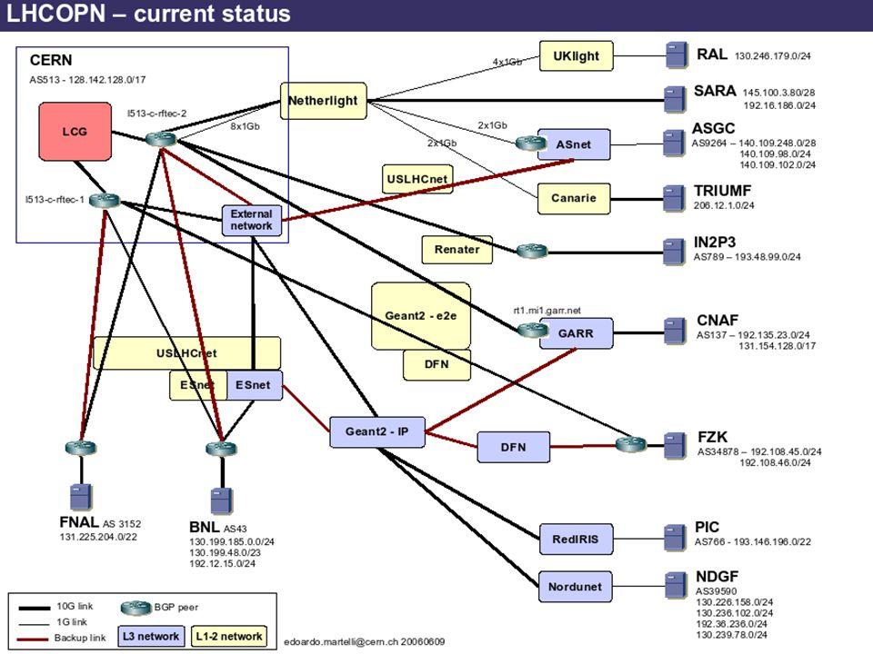 12 La Grille de calcul du LHC – Novembre 2008