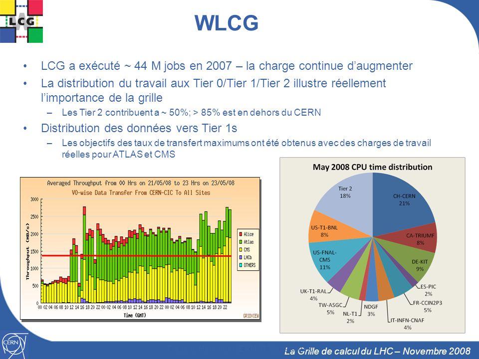 13 La Grille de calcul du LHC – Novembre 2008 WLCG Frédéric Hemmer, CERN, IT Department LCG a exécuté ~ 44 M jobs en 2007 – la charge continue daugmenter La distribution du travail aux Tier 0/Tier 1/Tier 2 illustre réellement limportance de la grille –Les Tier 2 contribuent a ~ 50%; > 85% est en dehors du CERN Distribution des données vers Tier 1s –Les objectifs des taux de transfert maximums ont été obtenus avec des charges de travail réelles pour ATLAS et CMS
