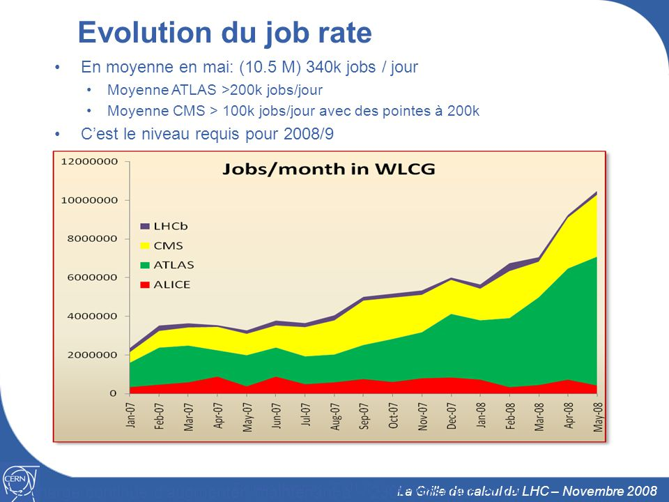 16 La Grille de calcul du LHC – Novembre 2008 Evolution du job rate Frédéric Hemmer, CERN, IT Department La charge continue daugmenter, maintenant à ~