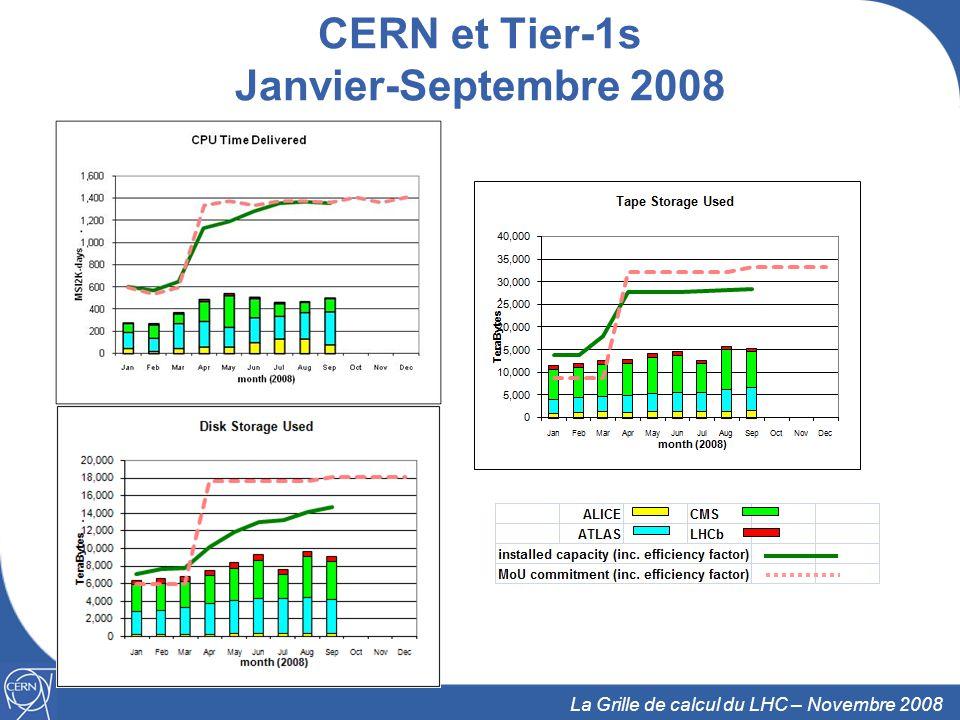 18 La Grille de calcul du LHC – Novembre 2008 CERN et Tier-1s Janvier-Septembre 2008