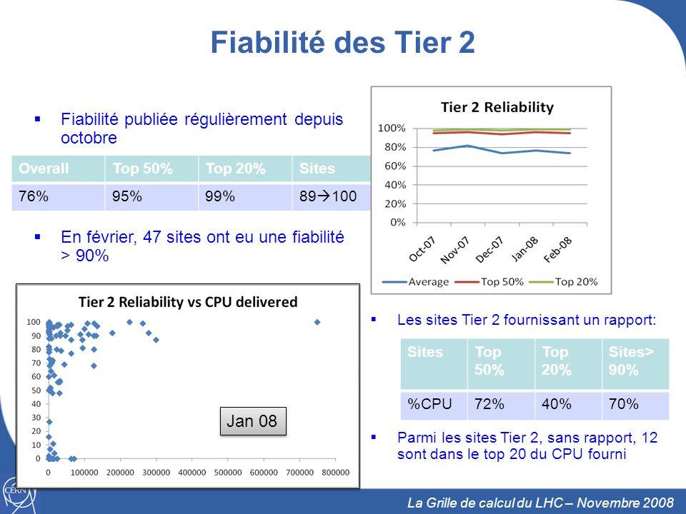 21 La Grille de calcul du LHC – Novembre 2008 Fiabilité des Tier 2 Fiabilité publiée régulièrement depuis octobre En février, 47 sites ont eu une fiabilité > 90% OverallTop 50%Top 20%Sites 76%95%99%89 100 Les sites Tier 2 fournissant un rapport: Parmi les sites Tier 2, sans rapport, 12 sont dans le top 20 du CPU fourni SitesTop 50% Top 20% Sites> 90% %CPU72%40%70% Jan 08