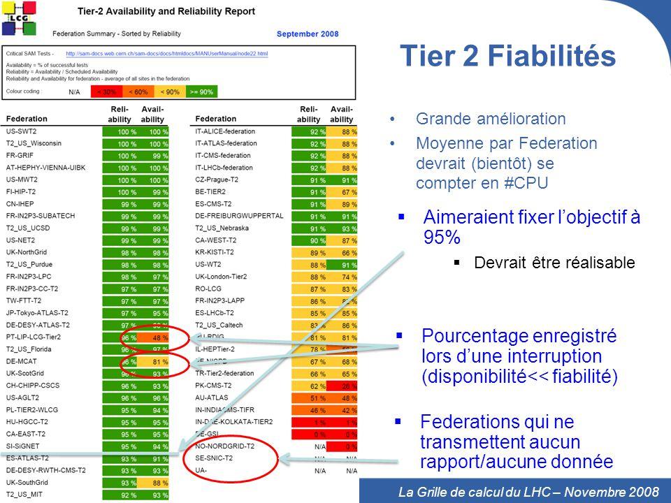 23 La Grille de calcul du LHC – Novembre 2008 Tier 2 Fiabilités Grande amélioration Moyenne par Federation devrait (bientôt) se compter en #CPU Pourcentage enregistré lors dune interruption (disponibilité<< fiabilité) Federations qui ne transmettent aucun rapport/aucune donnée Aimeraient fixer lobjectif à 95% Devrait être réalisable