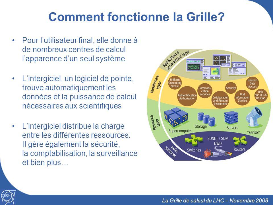 4 La Grille de calcul du LHC – Novembre 2008 Comment fonctionne la Grille.
