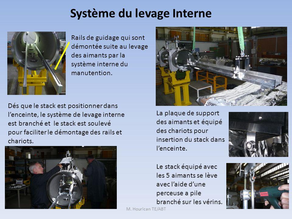Système du levage Interne M.