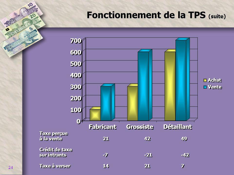 24 Fonctionnement de la TPS (suite) 0 0 100 200 300 400 500 600 700 Fabricant Grossiste Détaillant Achat Vente Taxe perçue à la vente214249 Crédit de