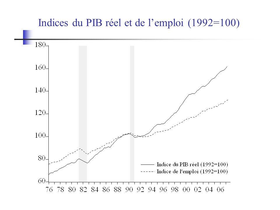 Indices du PIB réel et de lemploi (1992=100)