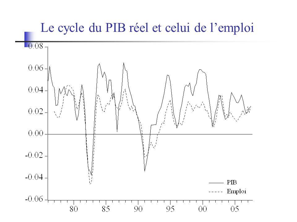 Le cycle du PIB réel et celui de lemploi