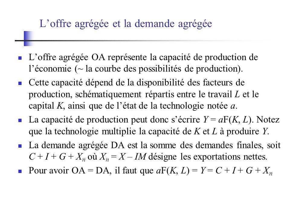 Loffre agrégée et la demande agrégée Loffre agrégée OA représente la capacité de production de léconomie (~ la courbe des possibilités de production).