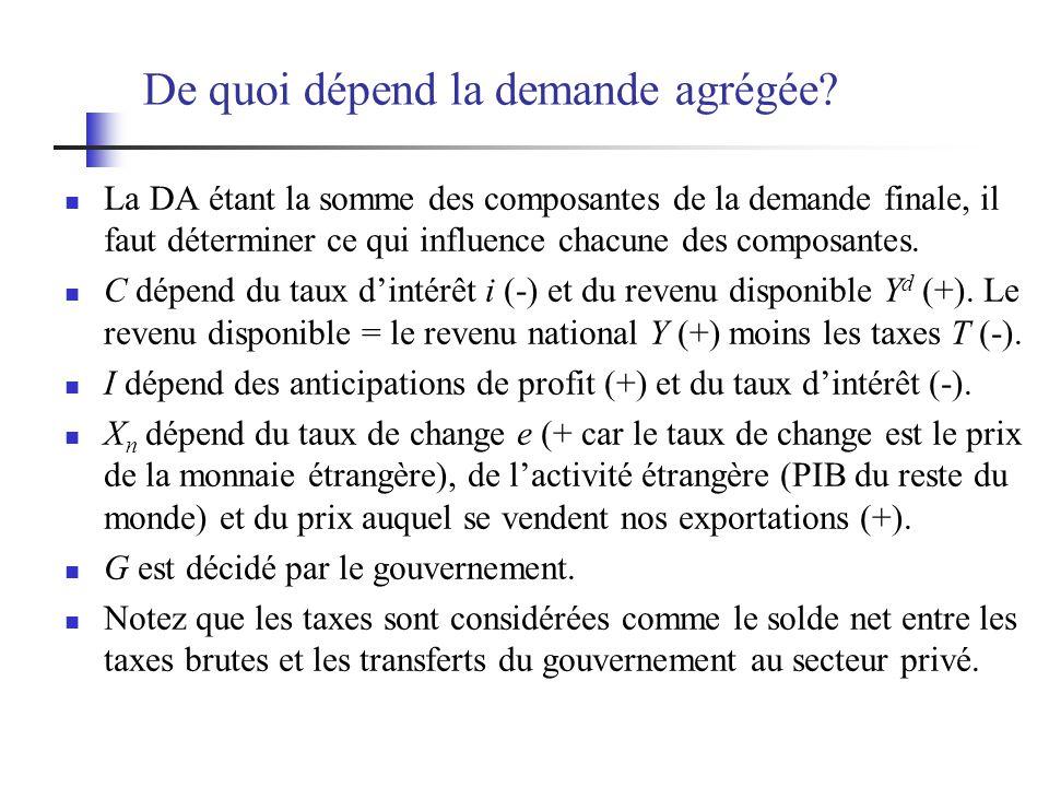 De quoi dépend la demande agrégée? La DA étant la somme des composantes de la demande finale, il faut déterminer ce qui influence chacune des composan