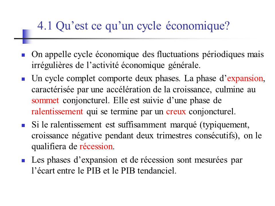 4.1 Quest ce quun cycle économique? On appelle cycle économique des fluctuations périodiques mais irrégulières de lactivité économique générale. Un cy