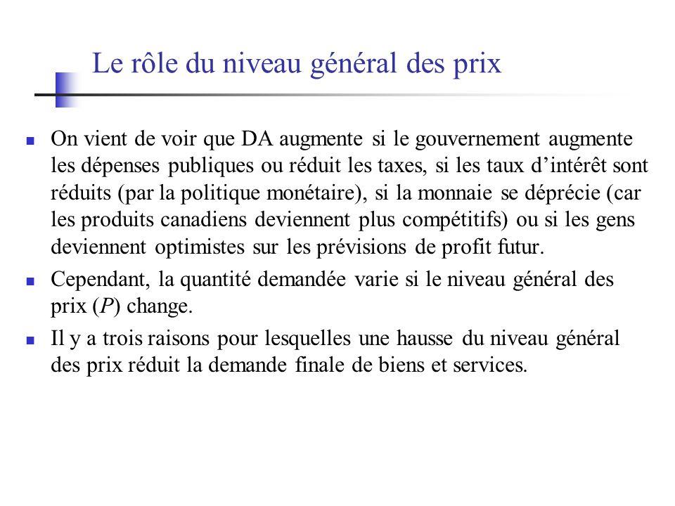 Le rôle du niveau général des prix On vient de voir que DA augmente si le gouvernement augmente les dépenses publiques ou réduit les taxes, si les tau