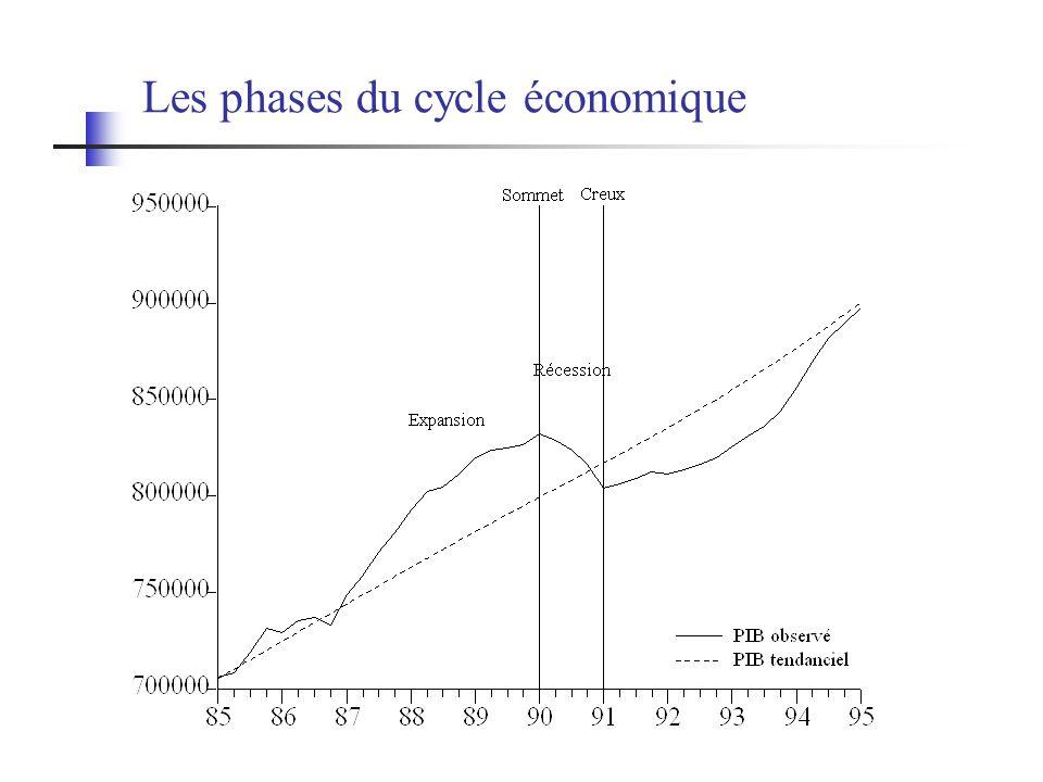 Surplus budgétaire et surplus dopérations