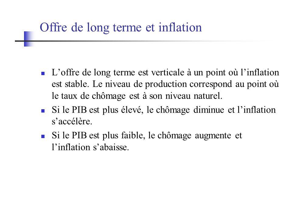 Offre de long terme et inflation Loffre de long terme est verticale à un point où linflation est stable. Le niveau de production correspond au point o