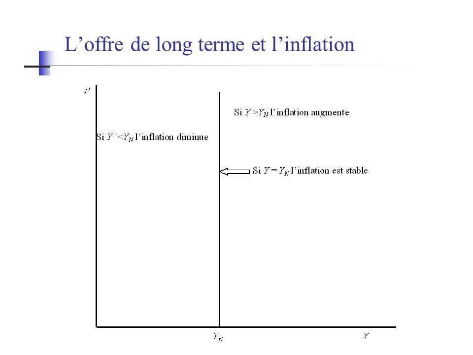 Loffre de long terme et linflation