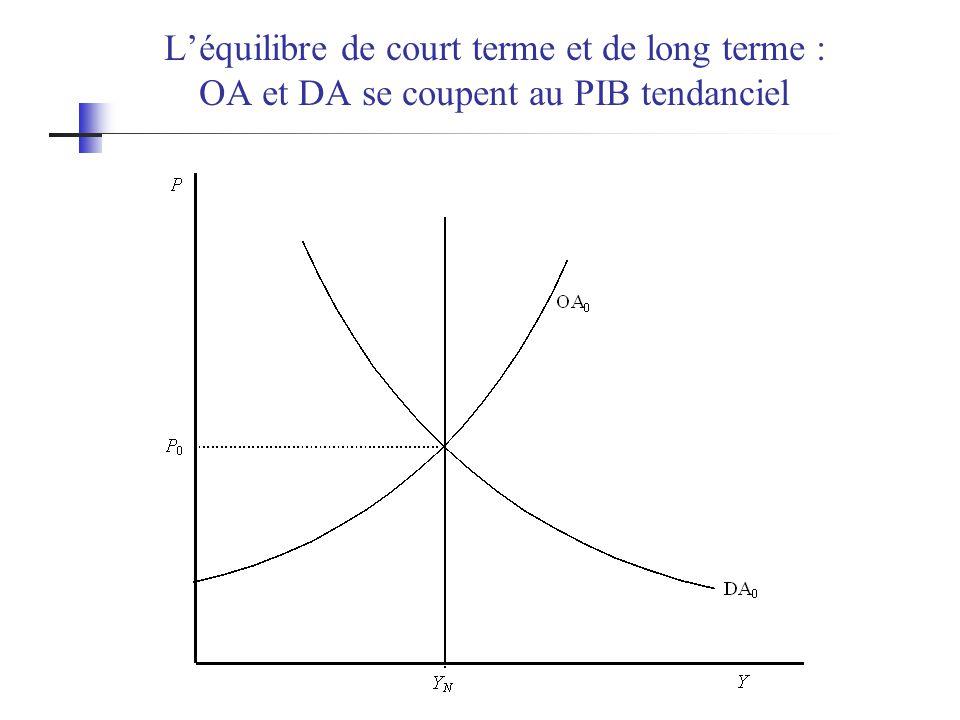 Léquilibre de court terme et de long terme : OA et DA se coupent au PIB tendanciel