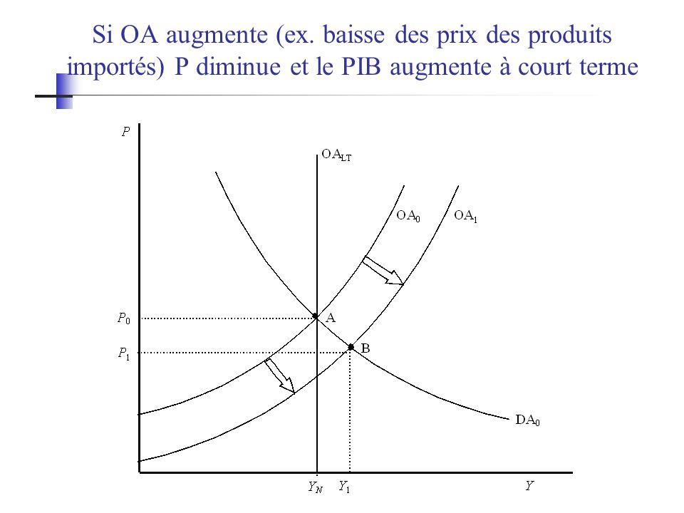 Si OA augmente (ex. baisse des prix des produits importés) P diminue et le PIB augmente à court terme