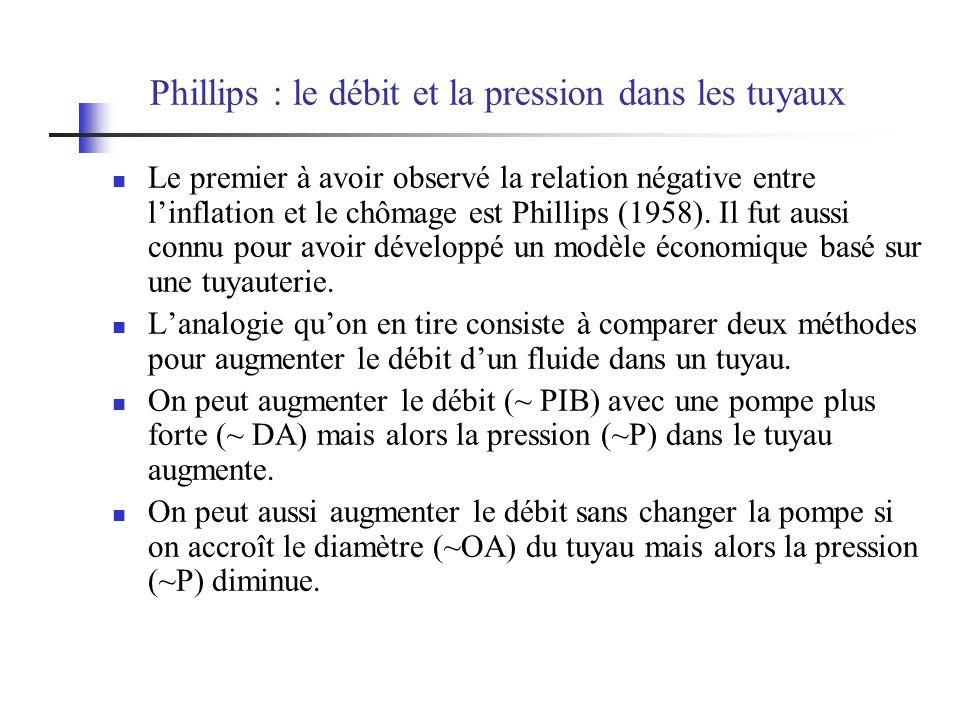Phillips : le débit et la pression dans les tuyaux Le premier à avoir observé la relation négative entre linflation et le chômage est Phillips (1958).