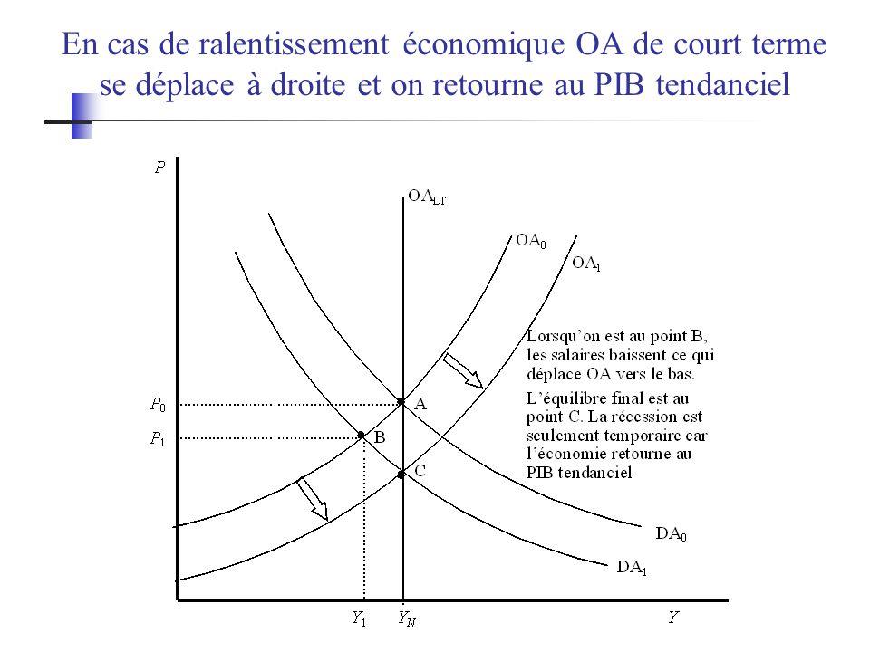 En cas de ralentissement économique OA de court terme se déplace à droite et on retourne au PIB tendanciel