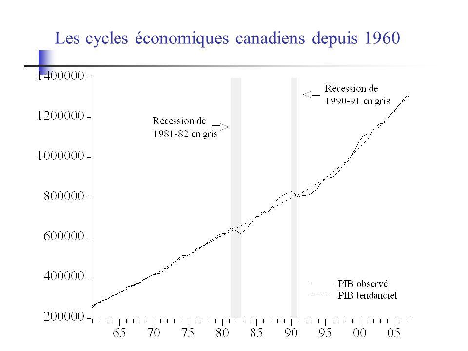 Les cycles de croissance En plus de ces récessions on a aussi observé depuis les années 50 des ralentissements entre 1958 et 1961, en 1971, en 1974-75, en 1980, en 1986, en 1995 et en 2001.