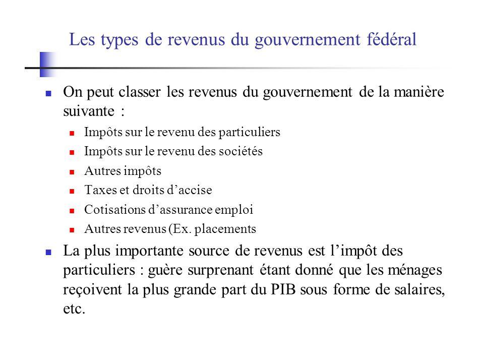 Les types de revenus du gouvernement fédéral On peut classer les revenus du gouvernement de la manière suivante : Impôts sur le revenu des particulier