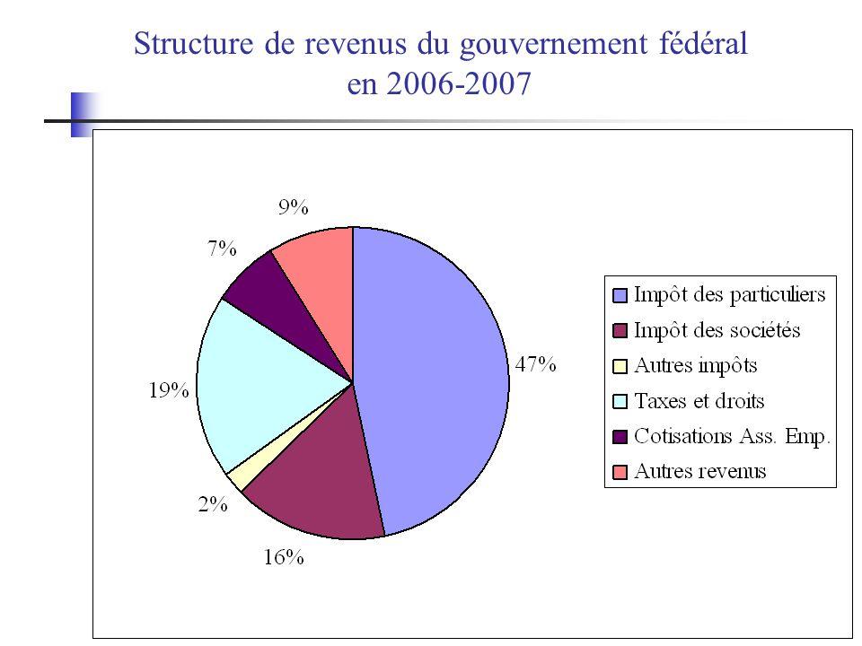 Structure de revenus du gouvernement fédéral en 2006-2007