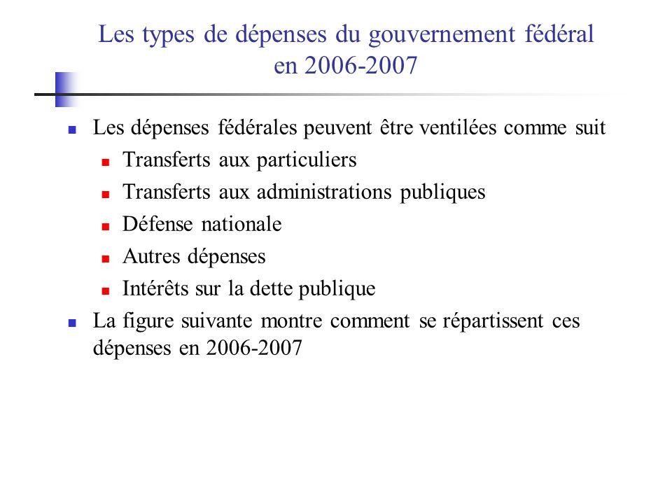 Les types de dépenses du gouvernement fédéral en 2006-2007 Les dépenses fédérales peuvent être ventilées comme suit Transferts aux particuliers Transf