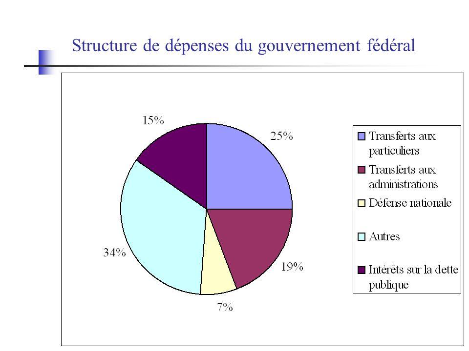 Structure de dépenses du gouvernement fédéral