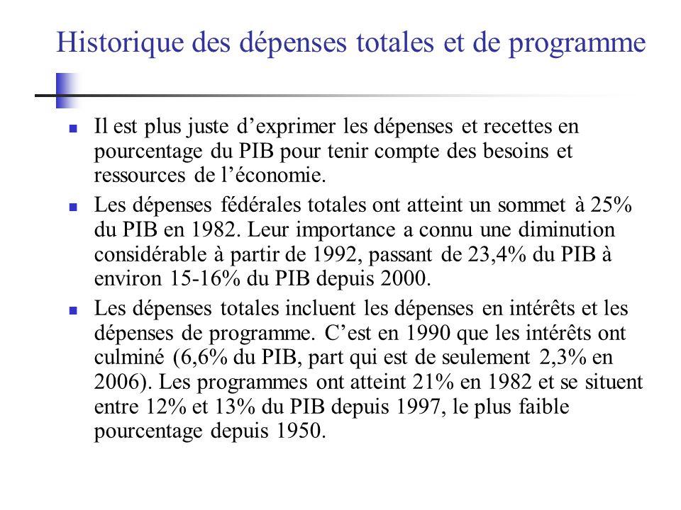 Historique des dépenses totales et de programme Il est plus juste dexprimer les dépenses et recettes en pourcentage du PIB pour tenir compte des besoi