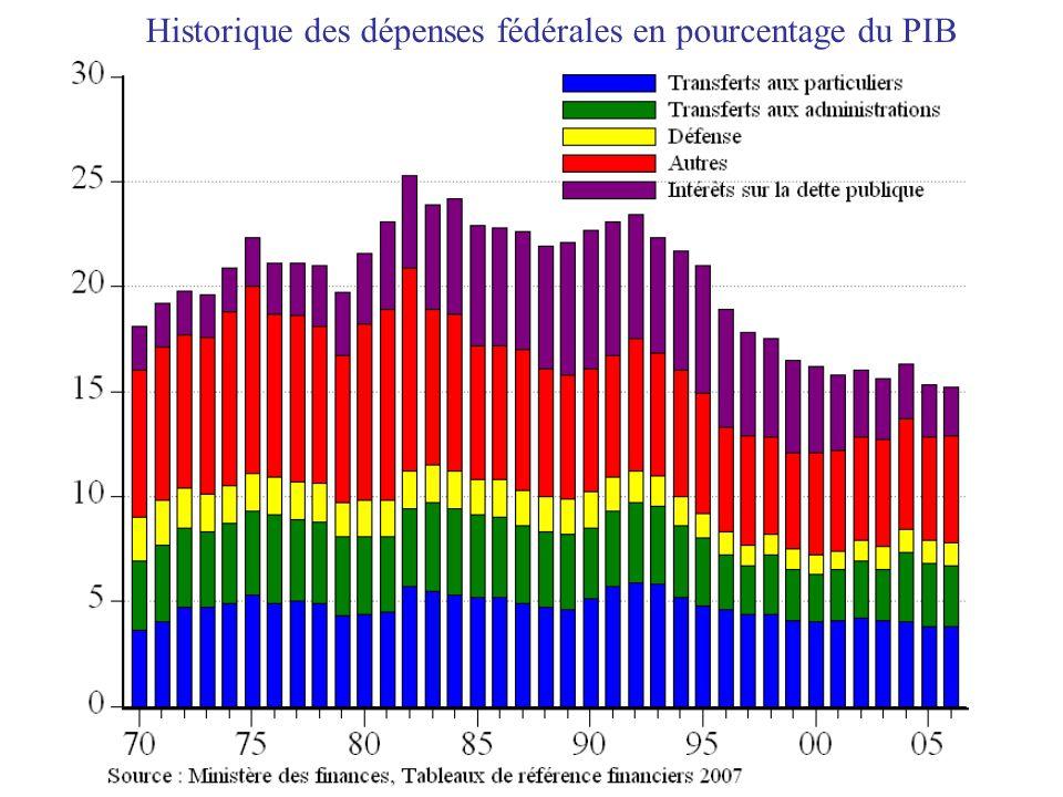 Historique des dépenses fédérales en pourcentage du PIB