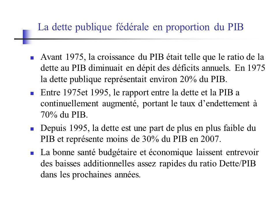 La dette publique fédérale en proportion du PIB Avant 1975, la croissance du PIB était telle que le ratio de la dette au PIB diminuait en dépit des dé