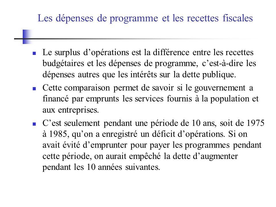 Les dépenses de programme et les recettes fiscales Le surplus dopérations est la différence entre les recettes budgétaires et les dépenses de programm