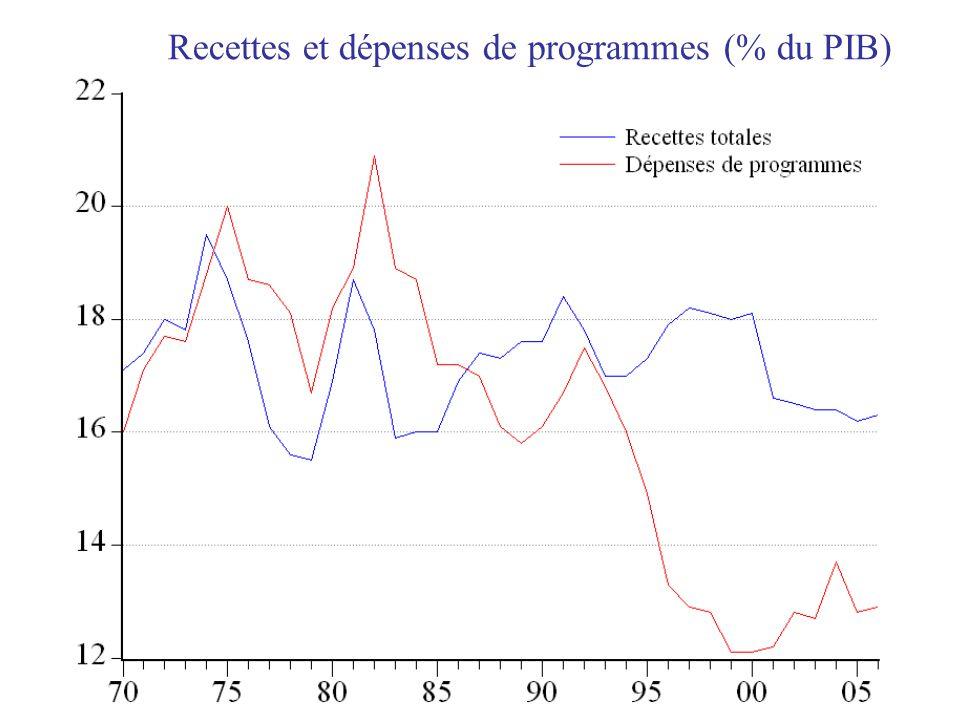 Recettes et dépenses de programmes (% du PIB)