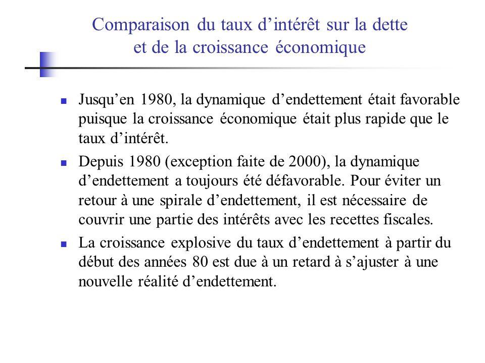 Comparaison du taux dintérêt sur la dette et de la croissance économique Jusquen 1980, la dynamique dendettement était favorable puisque la croissance