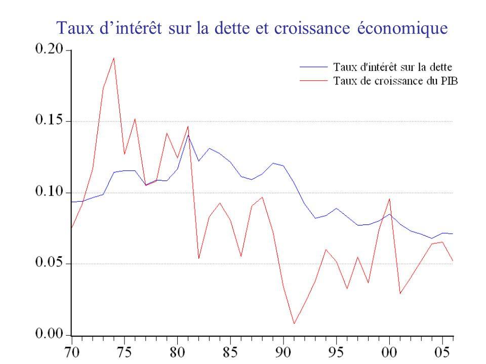 Taux dintérêt sur la dette et croissance économique