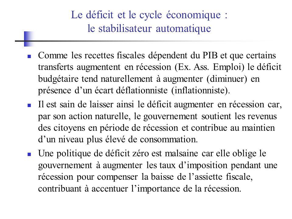 Le déficit et le cycle économique : le stabilisateur automatique Comme les recettes fiscales dépendent du PIB et que certains transferts augmentent en