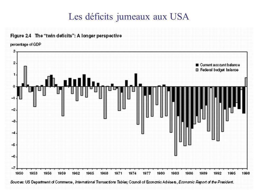 Les déficits jumeaux aux USA