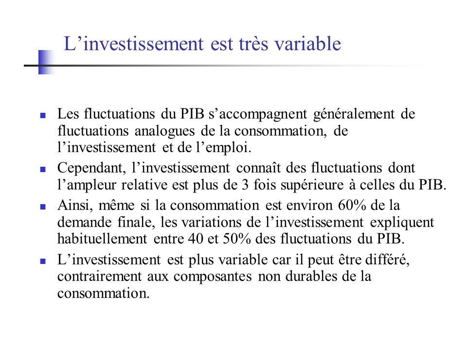 Linvestissement est très variable Les fluctuations du PIB saccompagnent généralement de fluctuations analogues de la consommation, de linvestissement