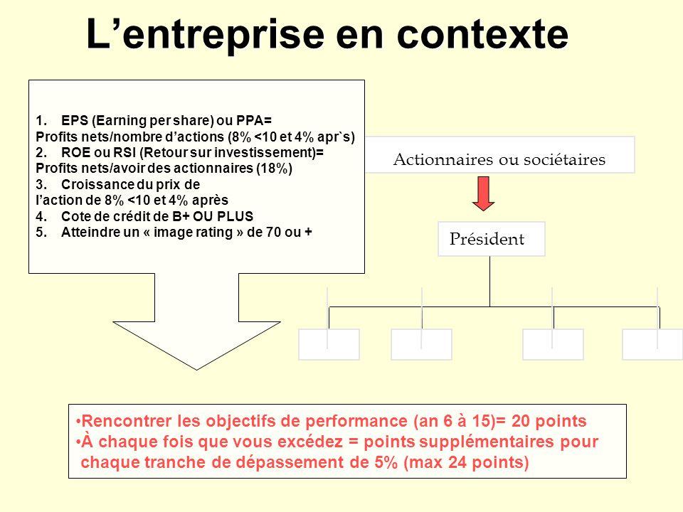 Lentreprise en contexte Actionnaires ou sociétaires Président 1.EPS (Earning per share) ou PPA= Profits nets/nombre dactions (8% <10 et 4% apr`s) 2.RO