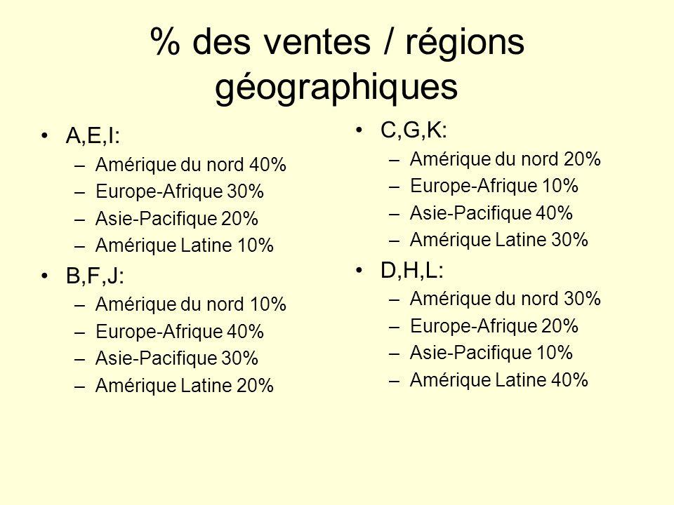 % des ventes / régions géographiques A,E,I: –Amérique du nord 40% –Europe-Afrique 30% –Asie-Pacifique 20% –Amérique Latine 10% B,F,J: –Amérique du nor