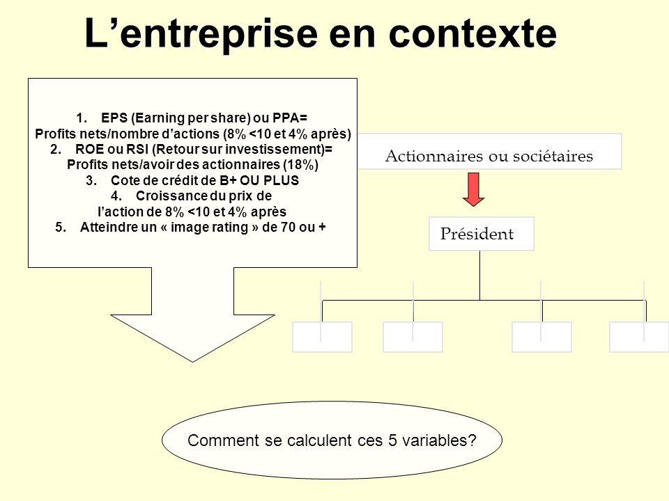 Lentreprise en contexte Actionnaires ou sociétaires Président 1.EPS (Earning per share) ou PPA= Profits nets/nombre dactions (8% <10 et 4% après) 2.RO