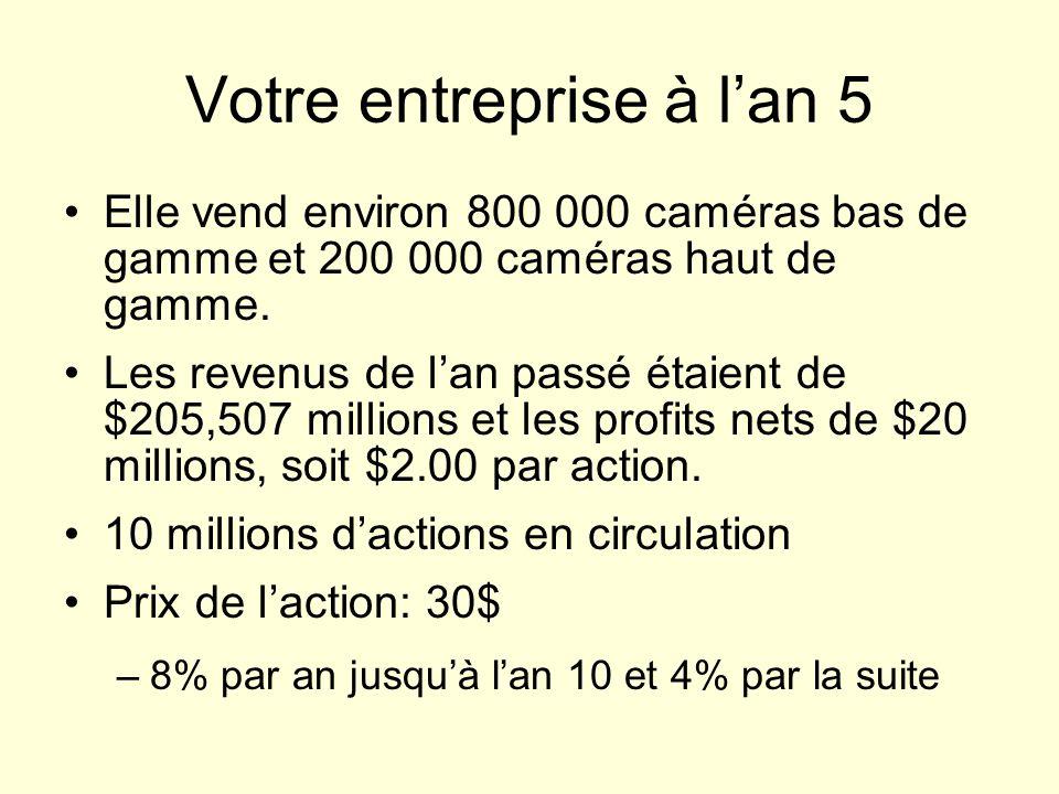 Votre entreprise à lan 5 Elle vend environ 800 000 caméras bas de gamme et 200 000 caméras haut de gamme. Les revenus de lan passé étaient de $205,507