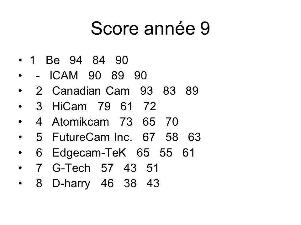 Score année 9 1 Be 94 84 90 - ICAM 90 89 90 2 Canadian Cam 93 83 89 3 HiCam 79 61 72 4 Atomikcam 73 65 70 5 FutureCam Inc.