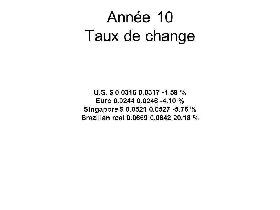 Année 10 Taux de change U.S.