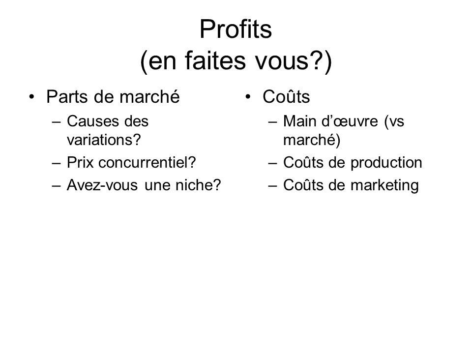 Profits (en faites vous ) Parts de marché –Causes des variations.
